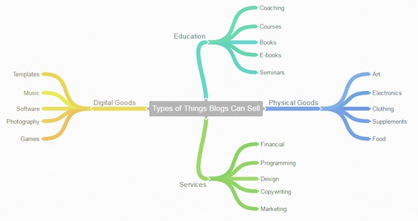 Types of things blogs can sell
