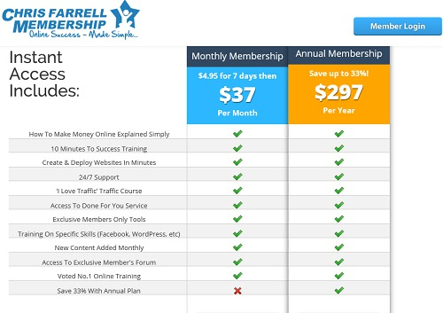 Chris Farrell Membership Pricing Plans