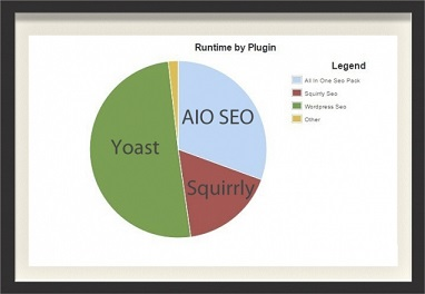 Squirrly SEO loads faster compared to other plugins