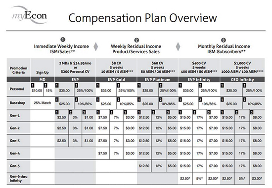 MyEcon Compensation Plan