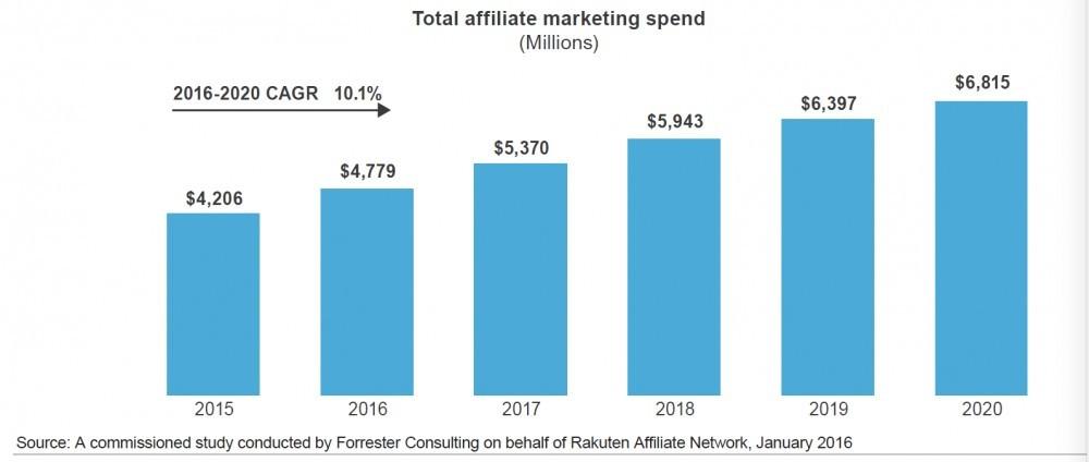 $7 billion marketplace
