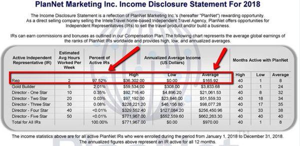 Income disclosure statement