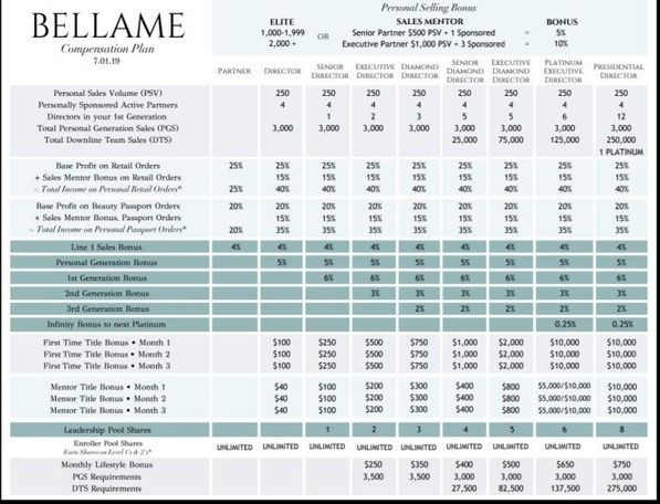 Is Bellame A Scam? - Bellame Compensation Plan