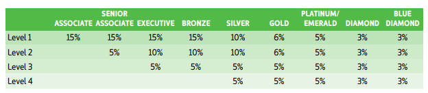 Is Univera A Scam? -  The number of levels paid per rank, and the percentage for each rank and level.