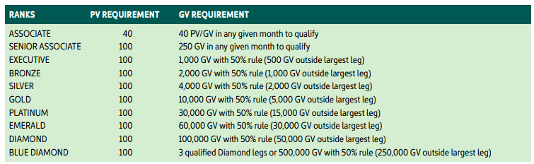 Is Univera A Scam? - PV & GV Requirement