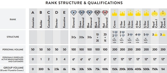 Is Purium A Scam? Rank Structure & Qualifications