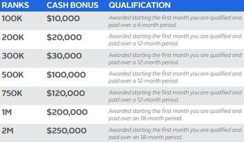 Is Limu A Scam? - Compensation Plan - Cash Bonus