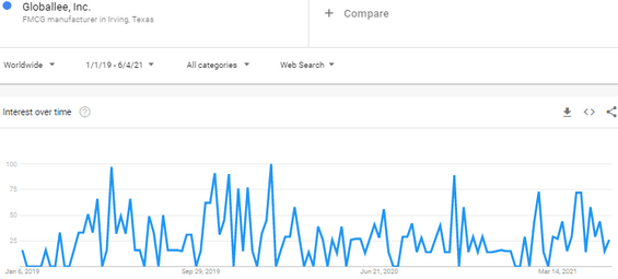 Is Globallee A Scam? - Google Trends