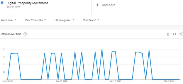 Digital Prosperity Movement Review - Google Trends