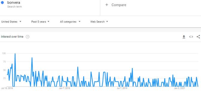 Is Bonvera A Scam? - Bonvera Google Trends