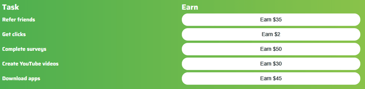 Is Paid2Share Legit? - Tasks And Earnings